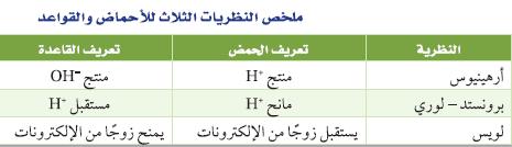 المادة المانحة لأيون الهيدروجين هي ............ ؟ 17