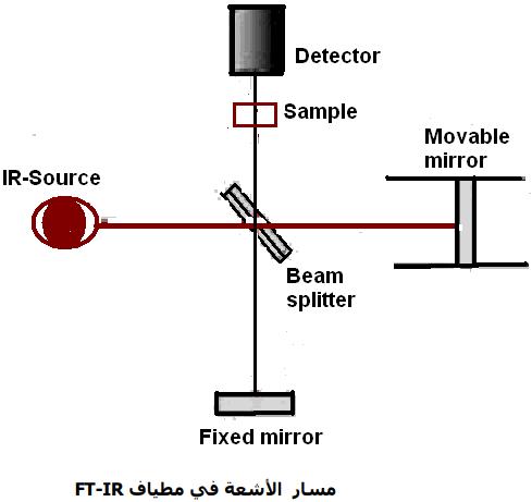 مسار الأشعة في مطياف FT-IR